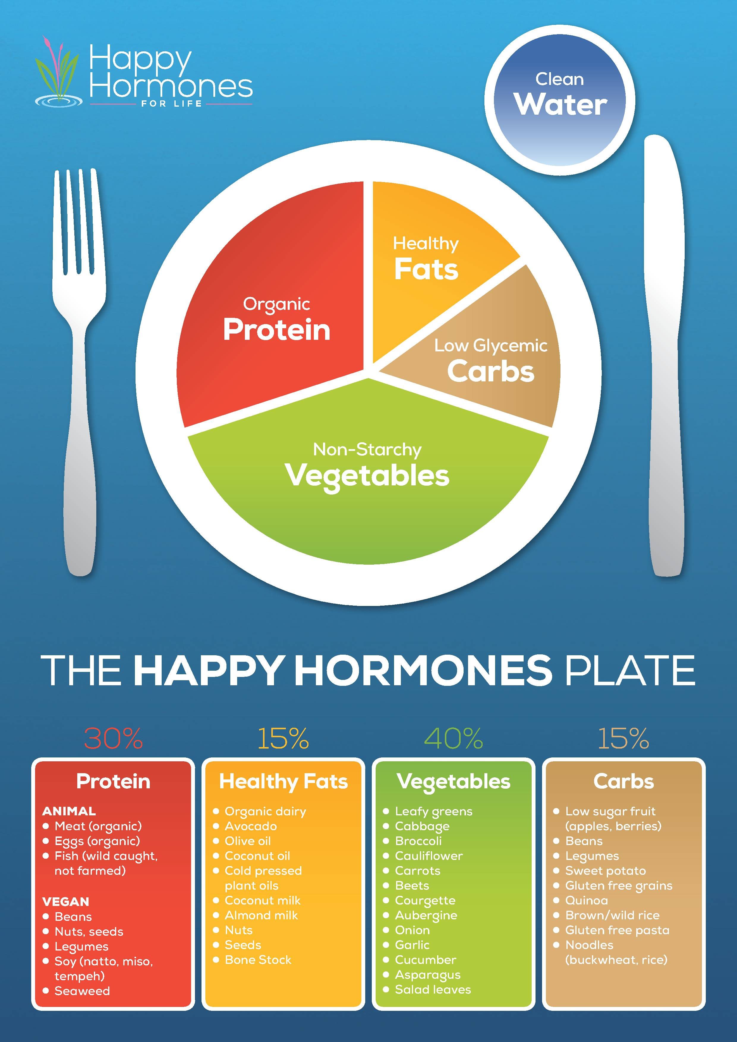 The Ideal Wardrobe: The Ideal Plate For Hormone Balance