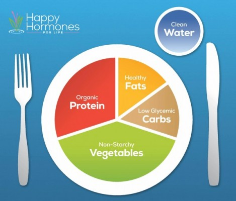 The ideal plate for hormone balance